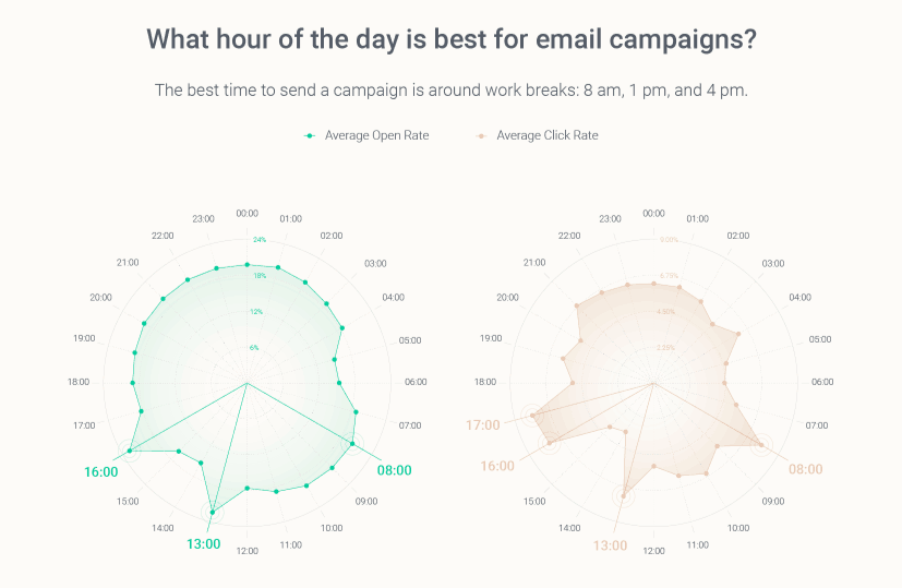 best time to send emails campaigns